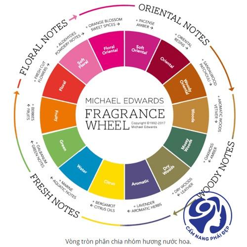 7 nhóm hương nước hoa