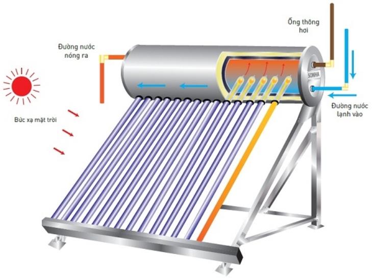 Nguyên lý hoạt động của bình nước nóng NLMT
