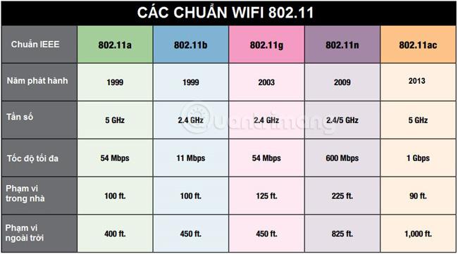 Các chuẩn Wifi hiện nay